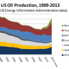 NCPA: U.S. Should Embrace Its Energy Superpower Status