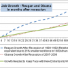 Obama's Jobs Recovery Not So Hot – Reagan's Capitalist Approach was Much More Effective