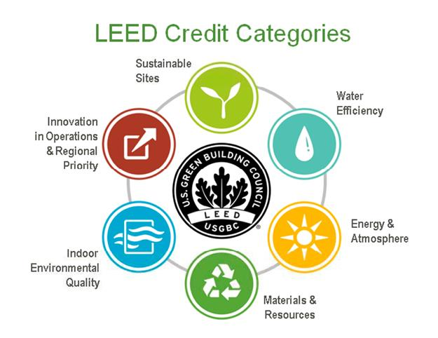 Does Leed Certification Mean Anything